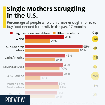 Single Mothers Struggling in the U.S.