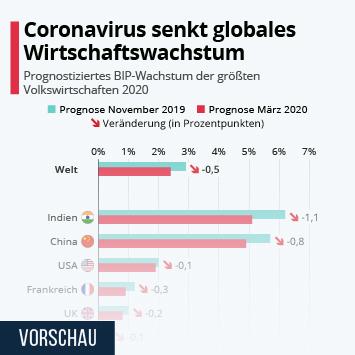 Infografik - Prognostiziertes BIP-Wachstum der größten Volkswirtschaften