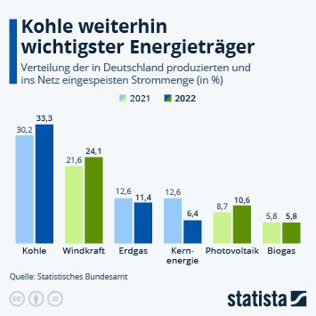 Infografik: 23% weniger Kohlestrom als im Vorjahresquartal | Statista
