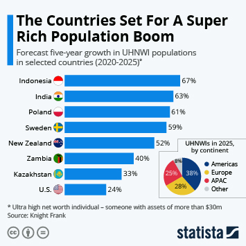 Infographic: The Countries Set For A Super Rich Population Boom | Statista