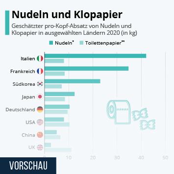 Infografik - pro-Kopf-Absatz von Nudeln und Klopapier
