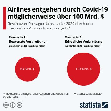 Infografik: Airlines entgehen möglicherweise über 100 Mrd. $ | Statista