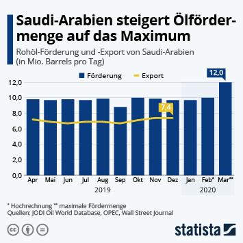 Infografik - Rohöl-Förderung und -Export von Saudi-Arabien