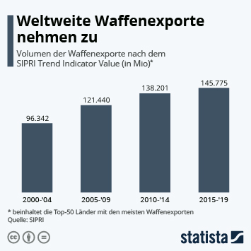 Infografik - Volumen der Waffenexporte nach dem SIPRI Trend Indicator Value