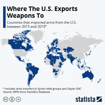 Infographic - countries that imported arms from the U.S.