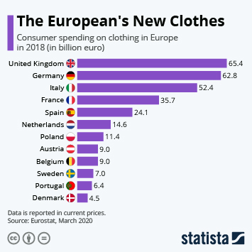 Infographic - Clothing expenditure in Europe