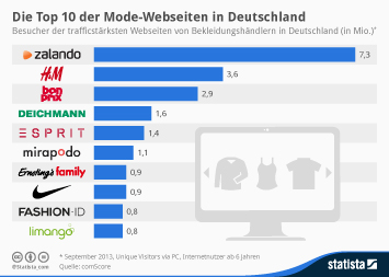 Infografik: Die Top 10 der Mode-Webseiten in Deutschland | Statista