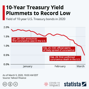 Infographic - Yield of 10-year U.S. Treasury bonds in 2020