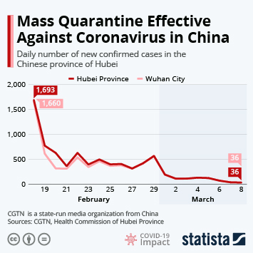 Infographic: Mass Quarantine Effective Against Coronavirus in China | Statista