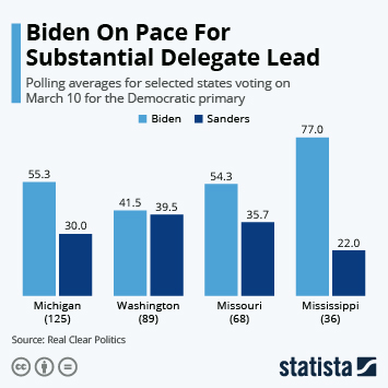 Infographic - polling averages for democratic primary states