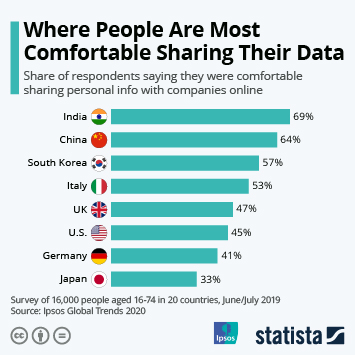 Infographic - countries most comfortable to share personal data online