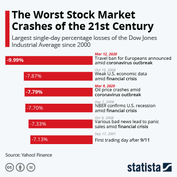 Dow Jones Industrial Average Infographic - The Worst Stock Market Crashes of the 21st Century