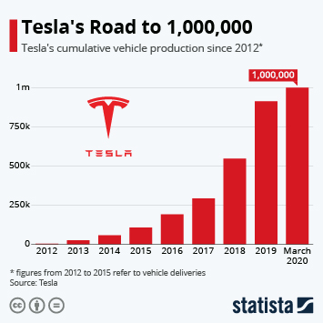 Tesla's Road to 1,000,000