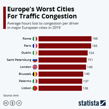 Infographic - average hours lost to congestion per driver in major European cities