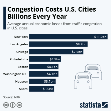 Infographic - annual economic losses from traffic congestion