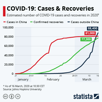 Infographic - estimated number of COVID-19 cases and recoveries