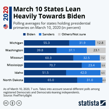 Infographic - March 10 States Lean Heavily Towards Biden