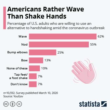 Infographic - americans hand shakes coronavirus outbreak