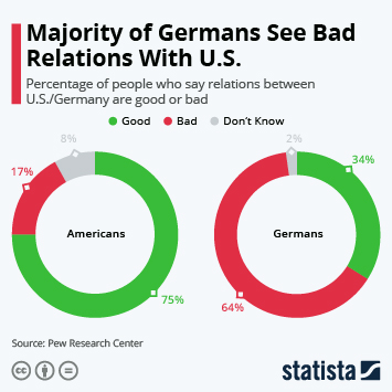 Majority of Germans See Bad Relations With U.S.