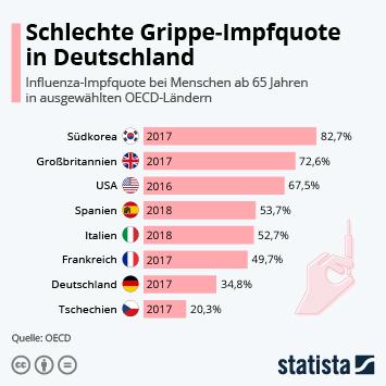 Infografik - Influenza-Impfquote bei Menschen ab 65 Jahren in OECD-Ländern