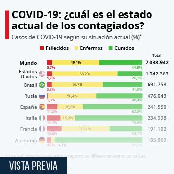 Infografía - Distribución de los casos de COVID-19