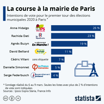 Infographie - intentions de vote pour le premier tour des elections municipales 2020 a Paris