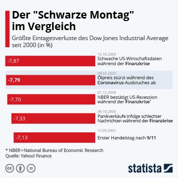 Infografik - Größte Eintagesverluste des Dow Jones Industrial Average