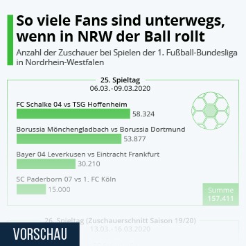 Infografik - Anzahl der Zuschauer bei Spielen der Fußball-Bundesliga in NRW