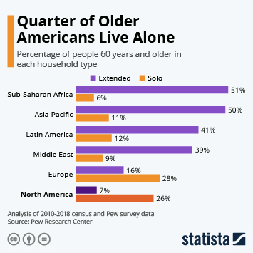 Infographic - types of households for older people
