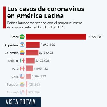 Infografía - Países con más casos confirmados de coronavirus en América Latina
