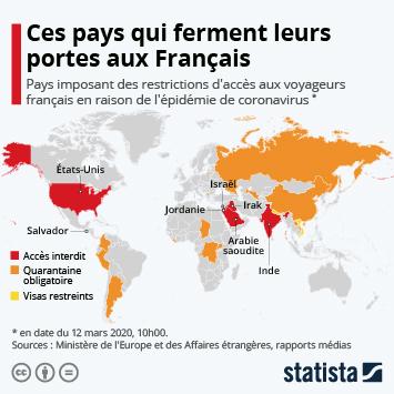 Infographie - Pays imposant des restrictions d acces aux voyageurs français en raison du coronavirus