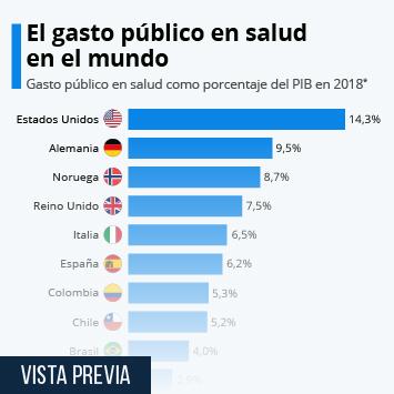 Infografía - Gasto público en salud como porcentaje del PIB