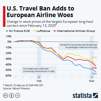 Infographic - Stock price of European long-haul airlines