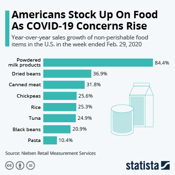 Infographic - Sales growth of non-perishable food items in the US