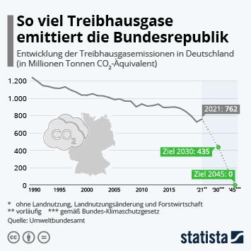 Infografik: Das Klimaziel rückt etwas näher | Statista