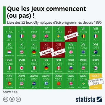 Infographie - liste des 32 jeux olympiques d ete organises ou annules depuis 1896