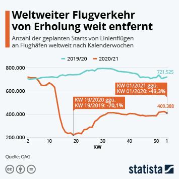 Infografik - Veränderungen der Anzahl der Abflüge im Vergleich zur jeweiligen Vorjahreswoche