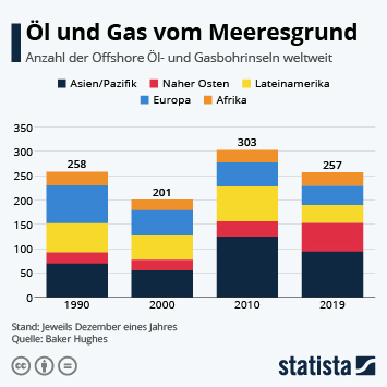Infografik - Anzahl der Offshore Öl- und Gasbohrinseln weltweit