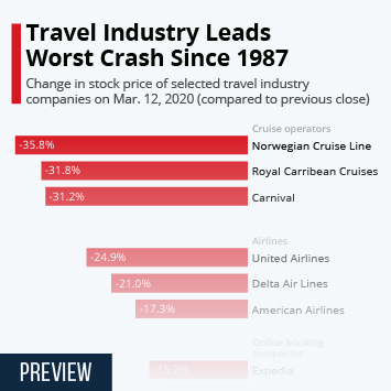Travel Industry Leads Worst Crash Since 1987