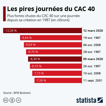 Infographie - pires chutes du cac 40 sur une journee