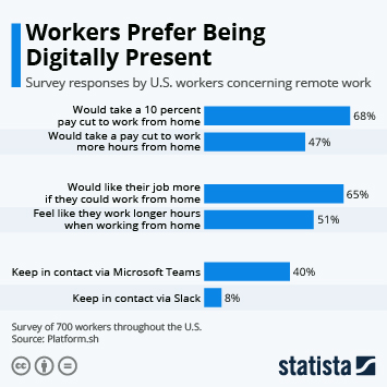 Infographic: Workers Prefer Being Digitally Present | Statista
