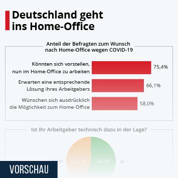 Infografik - Umfrage zum Arbeiten im Home-Office wegen des Coronavirus