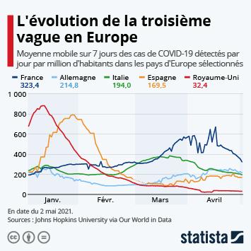 Infographie - les trajectoires de l epidemie de coronavirus covid-19 par pays france italie espagne coree du sud