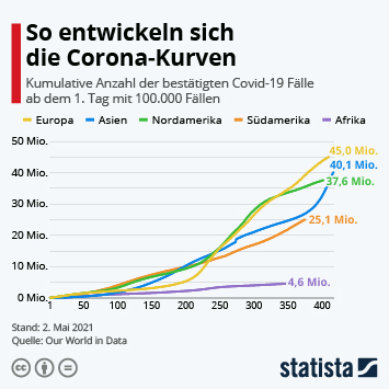 Infografik - Kumulative Anzahl der bestätigten Covid-19 Fälle