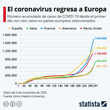 Infografía - Número acumulado de casos del COVID-19 por días