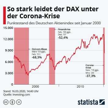 Infografik - Punktestand des Deutschen Aktienindex seit Januar 2000