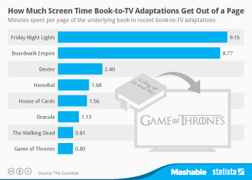 Infographic: How Much Screen Time Book-to-TV Adaptations Get Out of a Page | Statista
