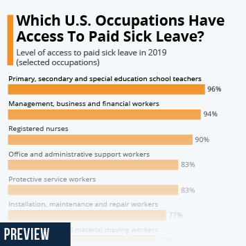 Infographic - levels of access to paid sick leave