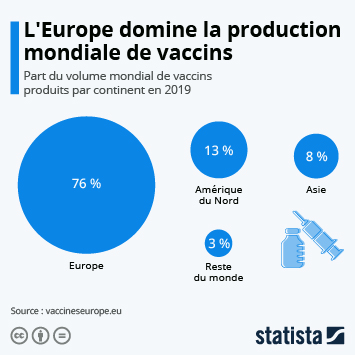 Infographie: L'Europe domine la production mondiale de vaccins | Statista