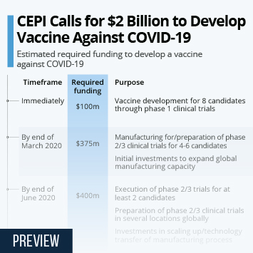 Infographic - Estimated required funding to develop a vaccine against COVID-19